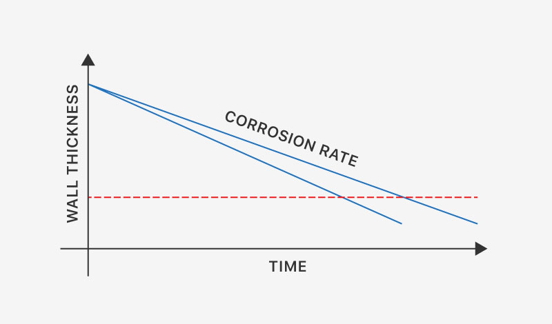corrosion-rate-assessment-graph